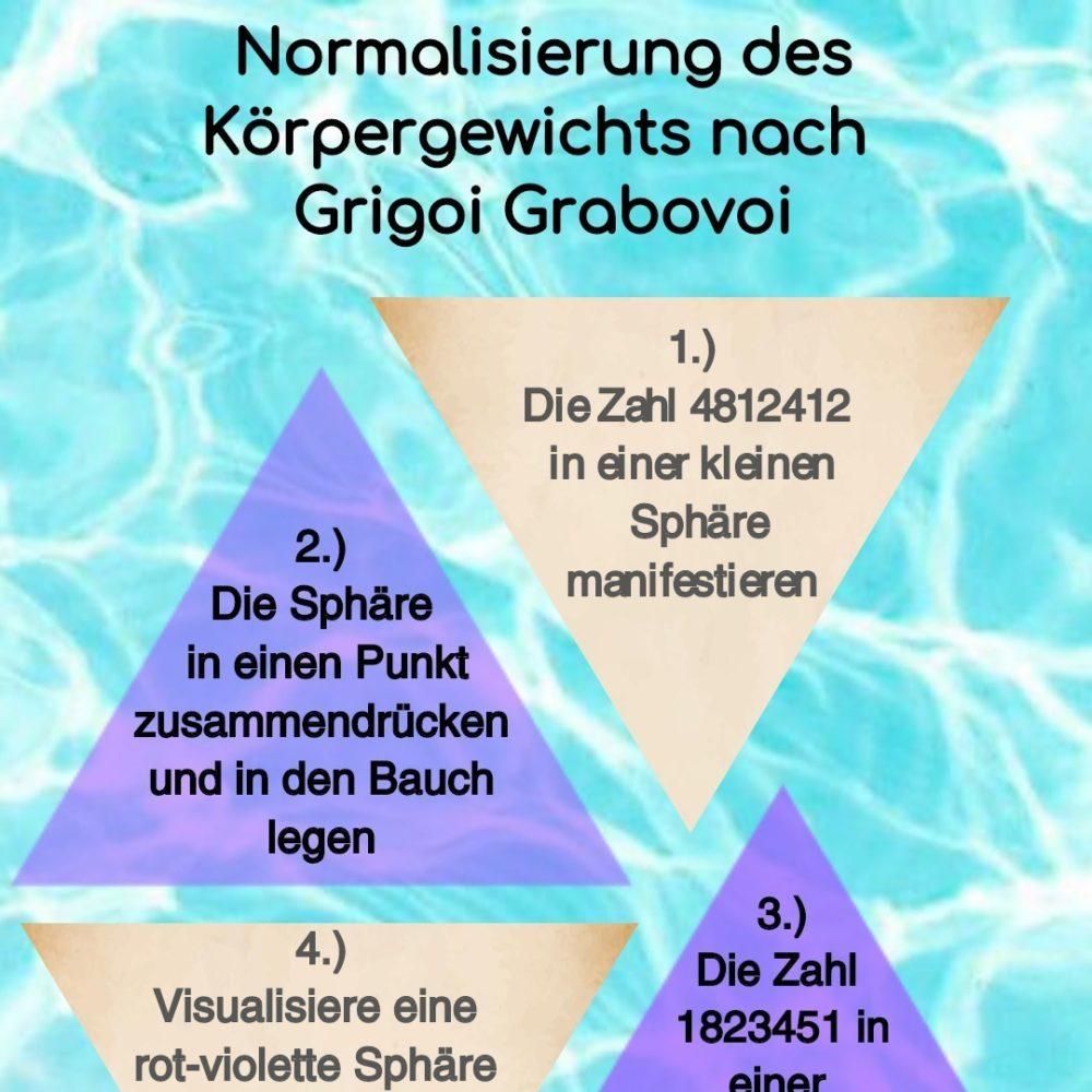 Read more about the article Normalisierung des Körpergewichts nach Grigori Grabovoi
